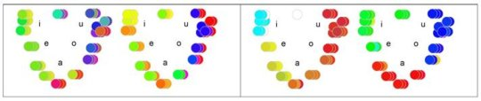 Associating colors with vowels? Almost all of us do! | ScienceDaily