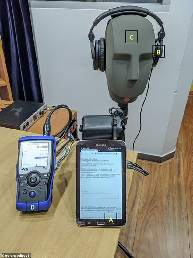Dummy head holding the headphones with sound level meter (D). This questionnaire was accessed via Wi-Fi network on a Samsung tablet (A)